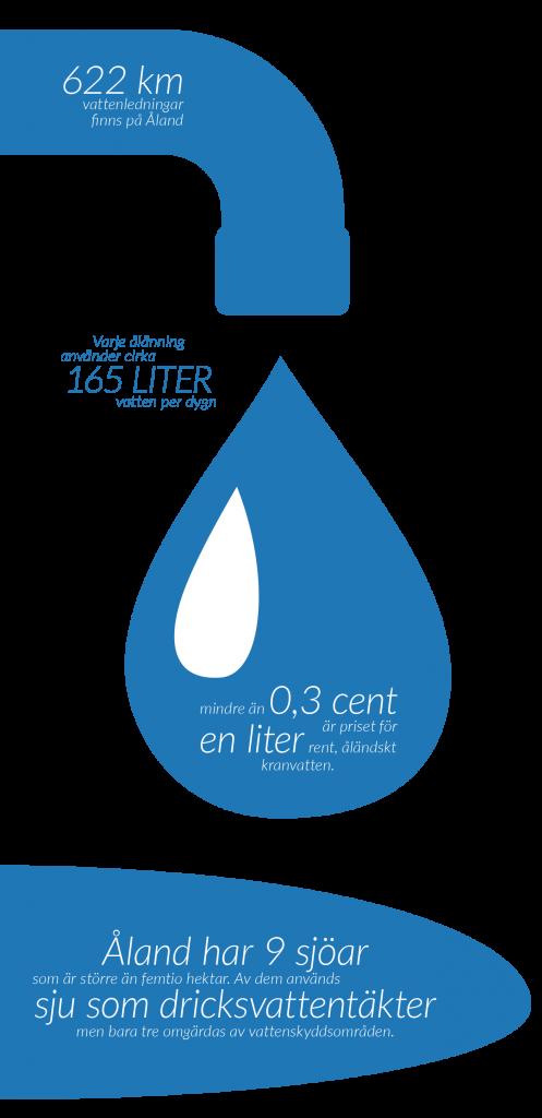 vattenfakta